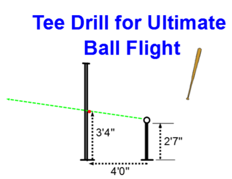this diagram is not to scale but it should help you set up your own tee  drill creating the ultimate ball flight  remember the goal is to make the